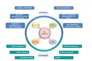 عوامل پایداری