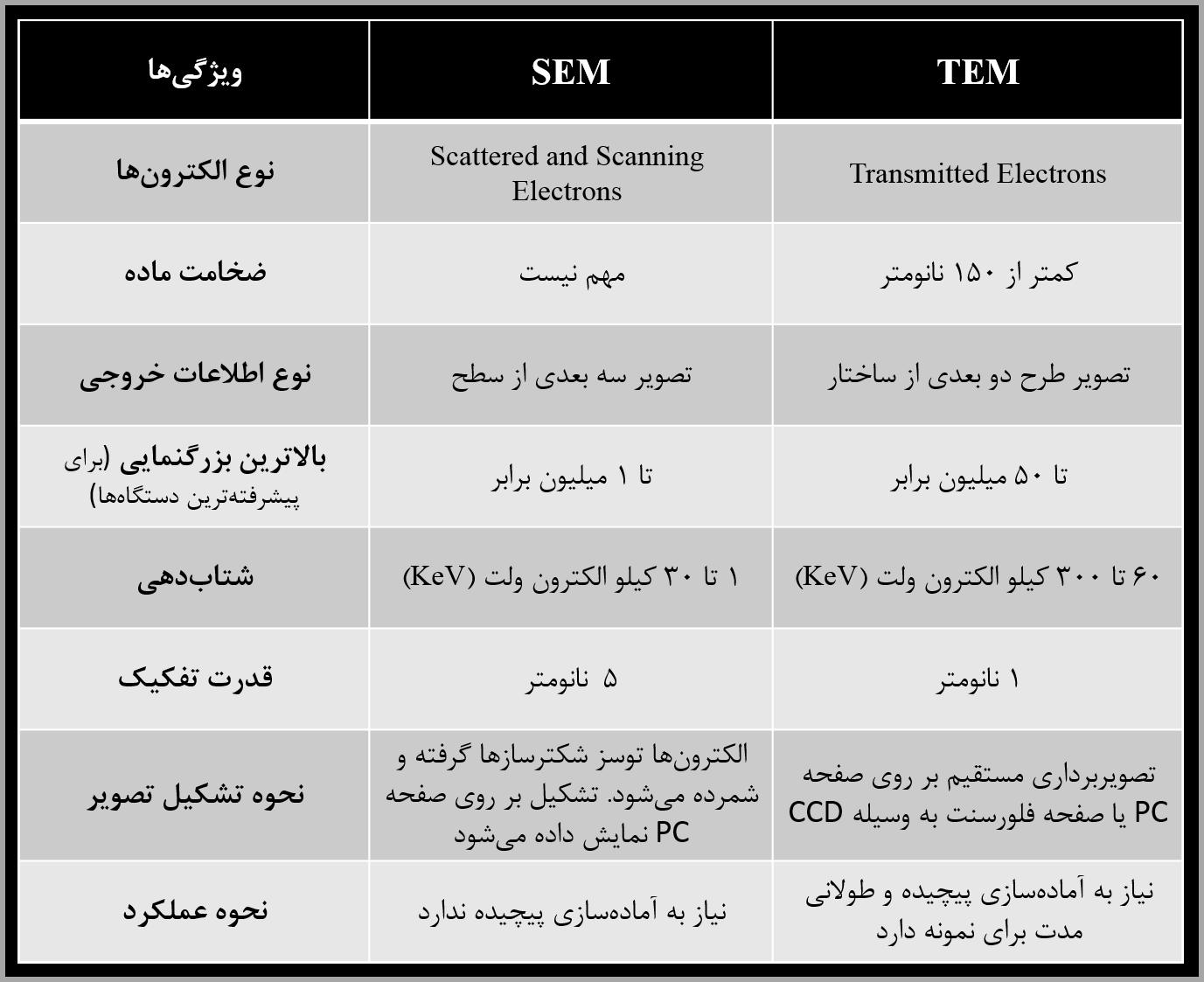 مقایه آنالیزهای TEM و SEM